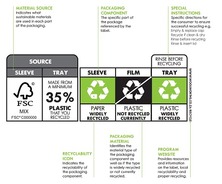 How To Read Our Recycling Labels Woolworths